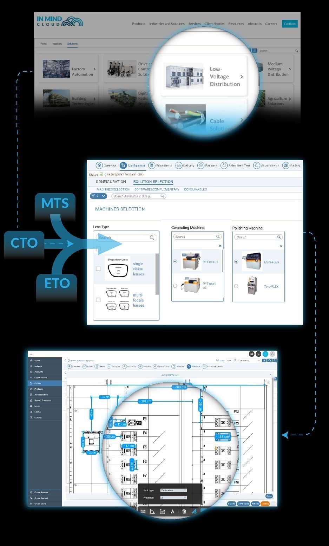 Produktauswahl & Konfiguration