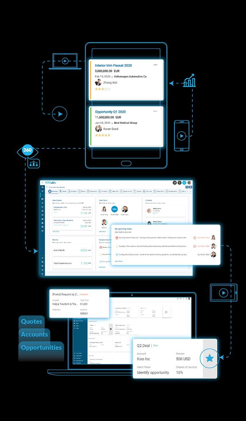 Sales Management - 360º Transparenz über alle Kanäle hinweg